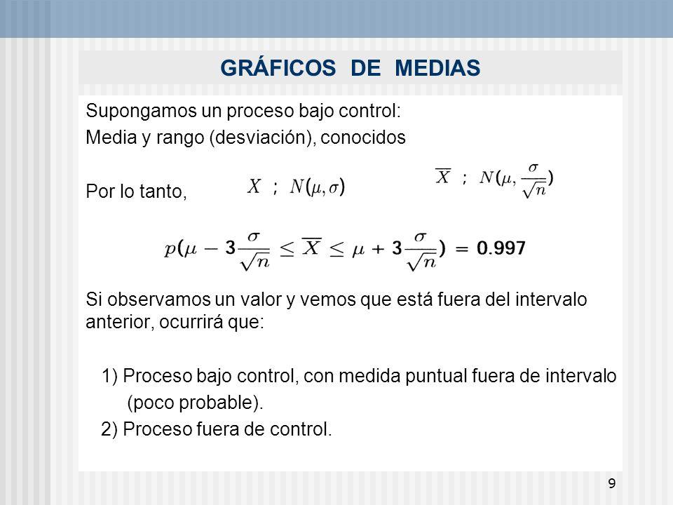 9 GRÁFICOS DE MEDIAS Supongamos un proceso bajo control: Media y rango (desviación), conocidos Por lo tanto, Si observamos un valor y vemos que está f