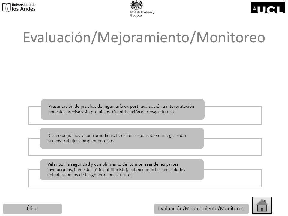 Evaluación/Mejoramiento/Monitoreo Presentación de pruebas de ingeniería ex-post: evaluación e interpretación honesta, precisa y sin prejuicios. Cuanti