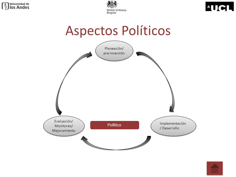 Aspectos Políticos Planeación/ pre-inversión Planeación/ pre-inversión Evaluación/ Monitoreo/ Mejoramiento Evaluación/ Monitoreo/ Mejoramiento Impleme