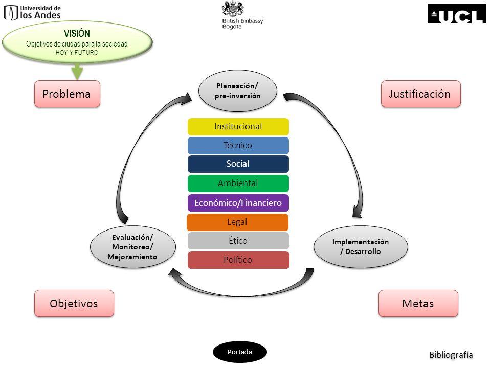 Aspectos Políticos Planeación/ pre-inversión Planeación/ pre-inversión Evaluación/ Monitoreo/ Mejoramiento Evaluación/ Monitoreo/ Mejoramiento Implementación / Desarrollo Implementación / Desarrollo Político