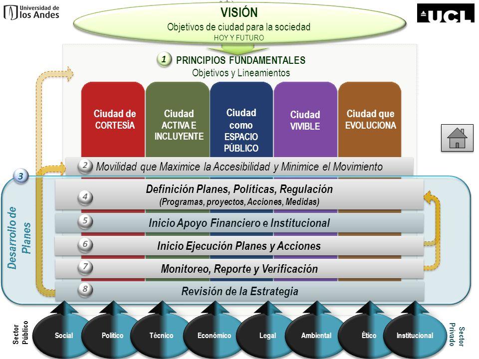 Planeación/ pre-inversión Económico/Financiero Social Ambiental Técnico Institucional Legal Ético Político