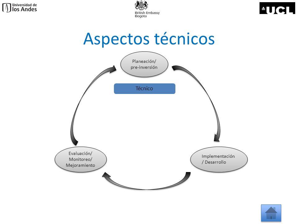 Aspectos técnicos Planeación/ pre-inversión Planeación/ pre-inversión Evaluación/ Monitoreo/ Mejoramiento Evaluación/ Monitoreo/ Mejoramiento Implemen