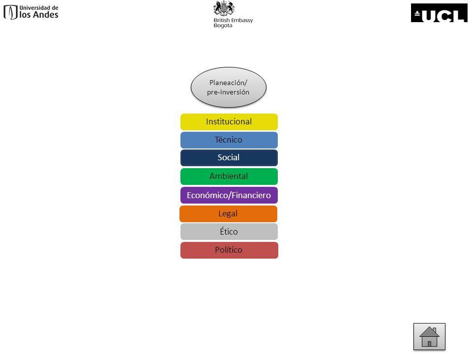 Planeación / Pre-inversión Se recomendarán una serie de actividades encaminadas a tener una información suficiente para confirmar la viabilidad técnica del proyecto Evaluación Beneficio / Costo Evaluación financiera y selección de mecanismos de financiación Establecer medidas de costo - efectividad Determinar el destino de los excedentes del proyecto en caso de existir Determinar el origen de los subsidios, en caso de necesitarse Económico/FinancieroPlaneación/pre-inversión