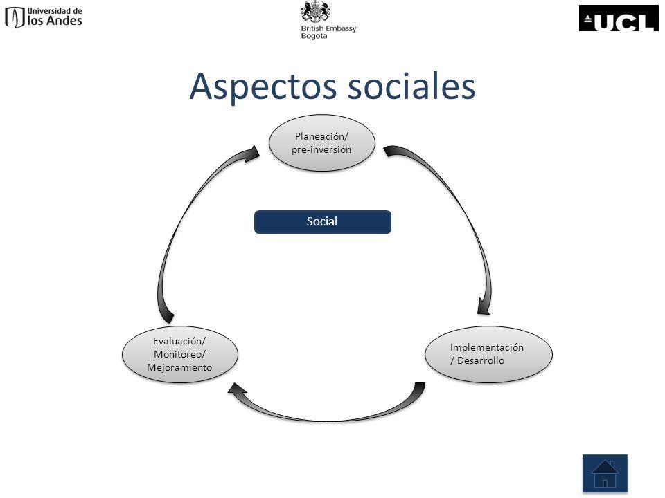 Aspectos sociales Planeación/ pre-inversión Planeación/ pre-inversión Evaluación/ Monitoreo/ Mejoramiento Evaluación/ Monitoreo/ Mejoramiento Implemen