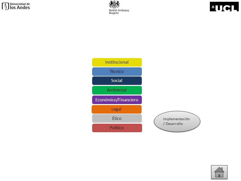 Evaluación/ Monitoreo/ Mejoramiento Evaluación/ Monitoreo/ Mejoramiento Económico/Financiero Social Ambiental Técnico Institucional Legal Ético Político
