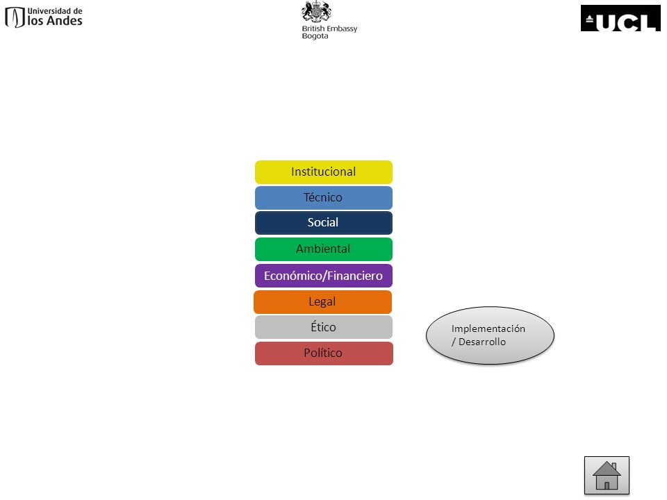 Aspectos sociales Planeación/ pre-inversión Planeación/ pre-inversión Evaluación/ Monitoreo/ Mejoramiento Evaluación/ Monitoreo/ Mejoramiento Implementación / Desarrollo Implementación / Desarrollo Social