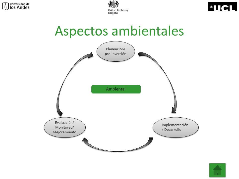 Aspectos ambientales Planeación/ pre-inversión Planeación/ pre-inversión Evaluación/ Monitoreo/ Mejoramiento Evaluación/ Monitoreo/ Mejoramiento Imple
