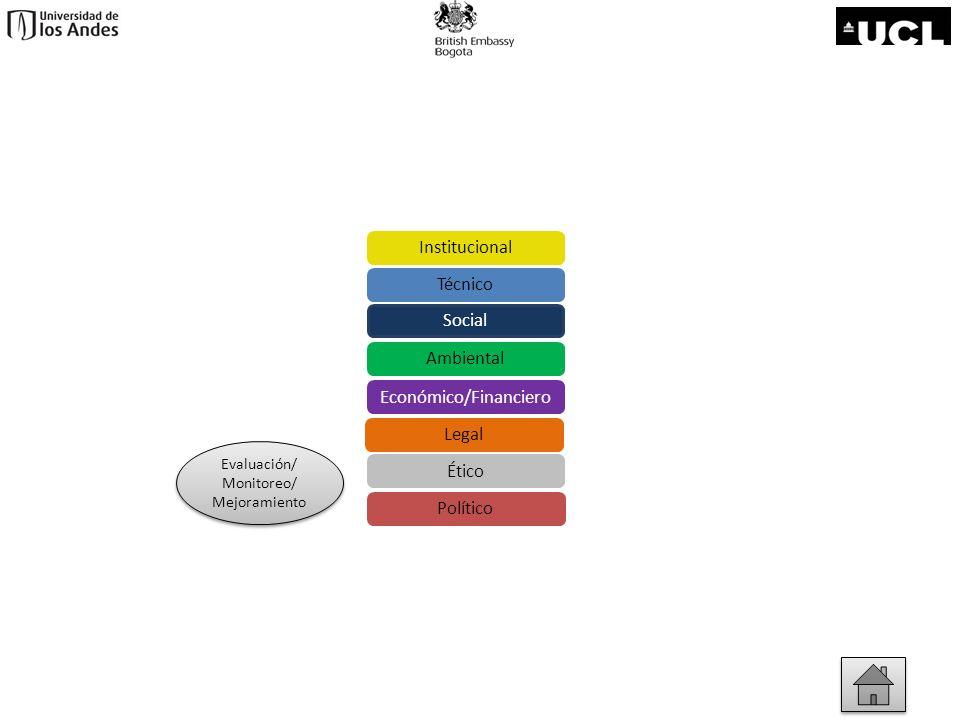 Evaluación/ Monitoreo/ Mejoramiento Evaluación/ Monitoreo/ Mejoramiento Económico/Financiero Social Ambiental Técnico Institucional Legal Ético Políti