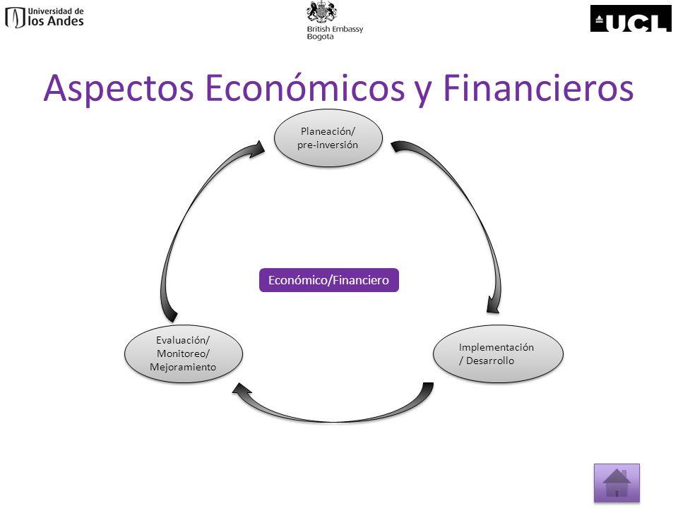 Aspectos Económicos y Financieros Planeación/ pre-inversión Planeación/ pre-inversión Evaluación/ Monitoreo/ Mejoramiento Evaluación/ Monitoreo/ Mejor