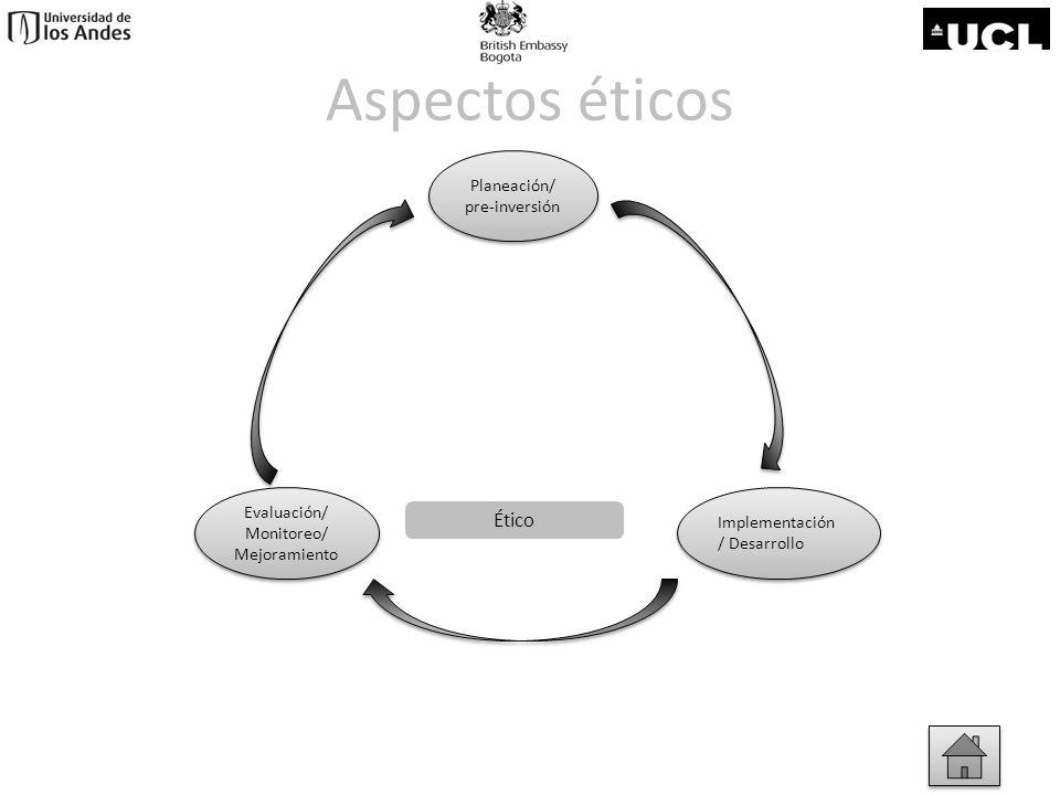Planeación/ pre-inversión Planeación/ pre-inversión Evaluación/ Monitoreo/ Mejoramiento Evaluación/ Monitoreo/ Mejoramiento Implementación / Desarroll