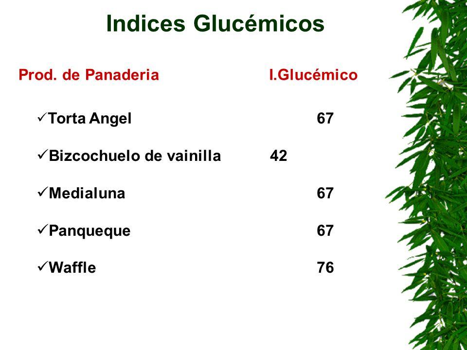 Torta Angel67 Bizcochuelo de vainilla42 Medialuna67 Panqueque67 Waffle76 Indices Glucémicos Prod. de PanaderiaI.Glucémico