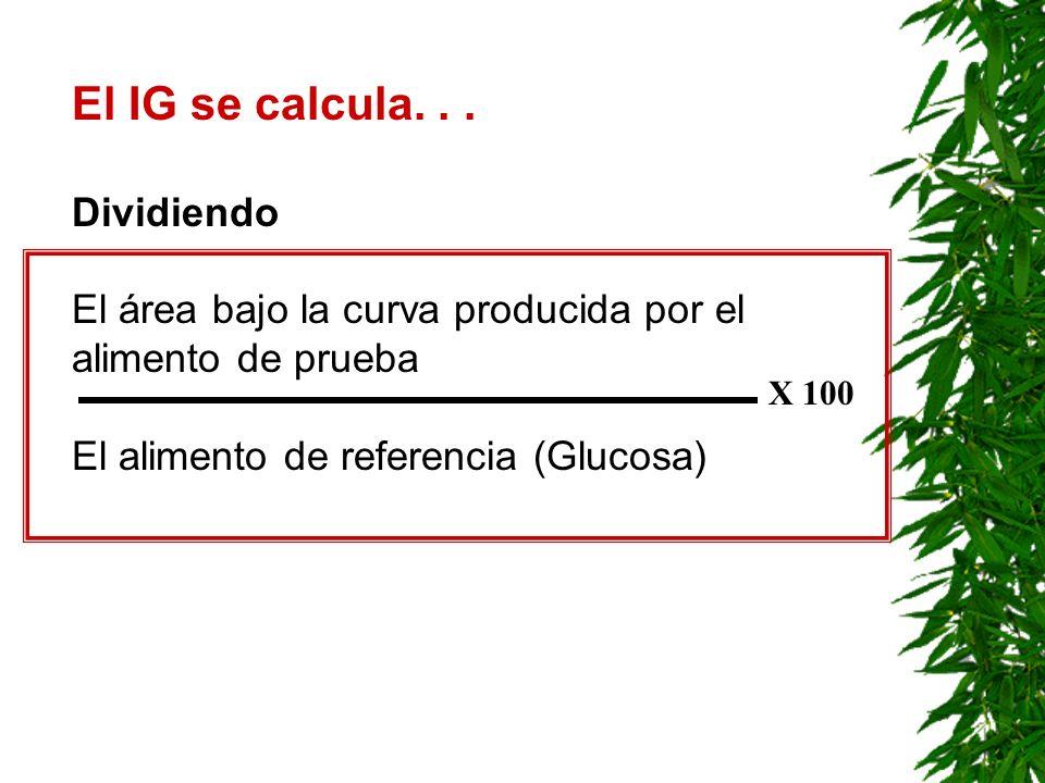 El IG se calcula... Dividiendo El área bajo la curva producida por el alimento de prueba El alimento de referencia (Glucosa) X 100
