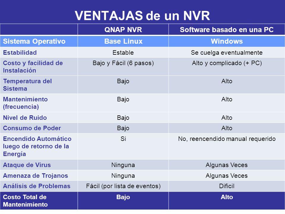 VENTAJAS de un NVR QNAP NVRSoftware basado en una PC Sistema OperativoBase LinuxWindows EstabilidadEstableSe cuelga eventualmente Costo y facilidad de