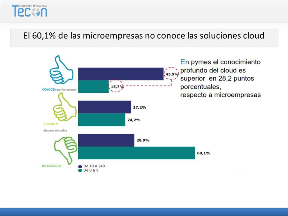 El 60,1% de las microempresas no conoce las soluciones cloud