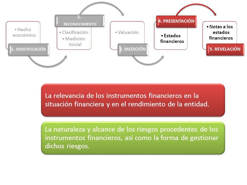 La relevancia de los instrumentos financieros en la situación financiera y en el rendimiento de la entidad. La naturaleza y alcance de los riesgos pro
