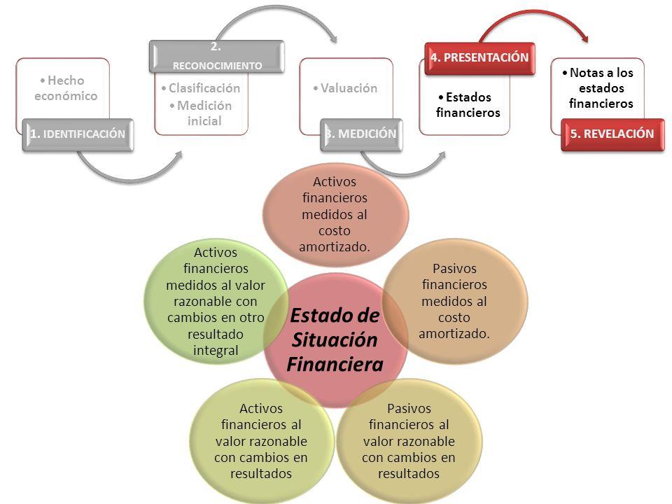 Hecho económico 1. IDENTIFICACIÓN Clasificación Medición inicial 2. RECONOCIMIENTO Valuación 3. MEDICIÓN Estados financieros 4. PRESENTACIÓN Notas a l