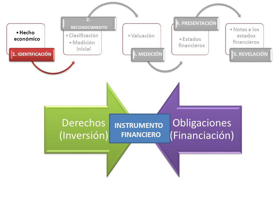 Derechos (Inversión) Obligaciones (Financiación) Hecho económico 1. IDENTIFICACIÓN Clasificación Medición inicial 2. RECONOCIMIENTO Valuación 3. MEDIC