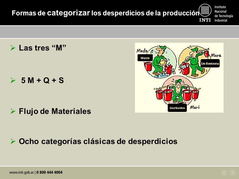 Las tres M 5 M + Q + S Flujo de Materiales Ocho categorías clásicas de desperdicios Formas de categorizar los desperdicios de la producción