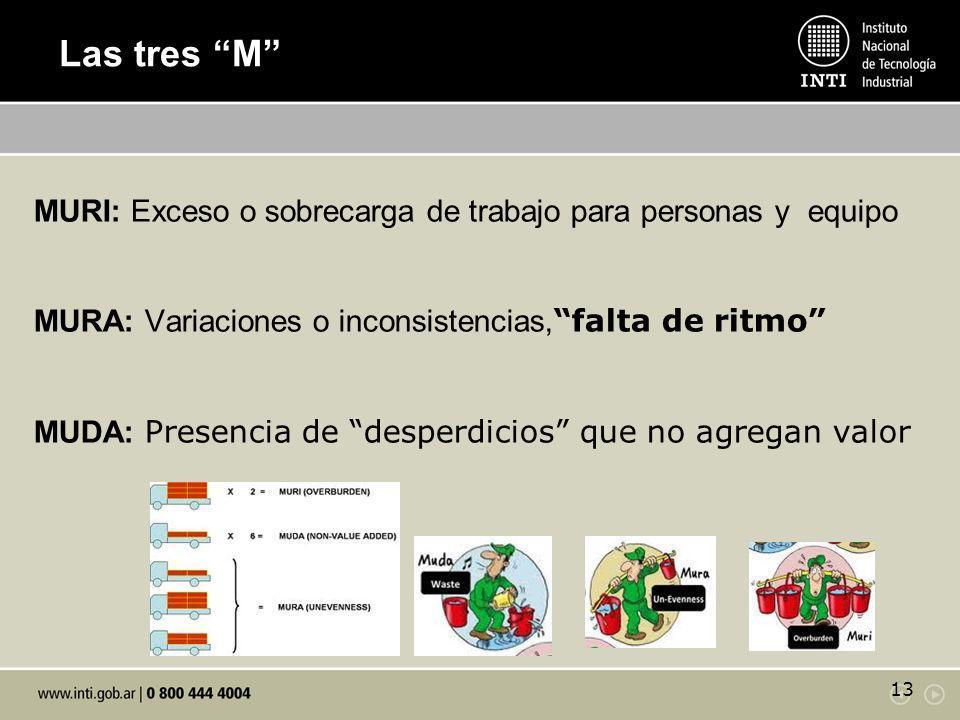 MURI: Exceso o sobrecarga de trabajo para personas y equipo MURA: Variaciones o inconsistencias, falta de ritmo MUDA: Presencia de desperdicios que no
