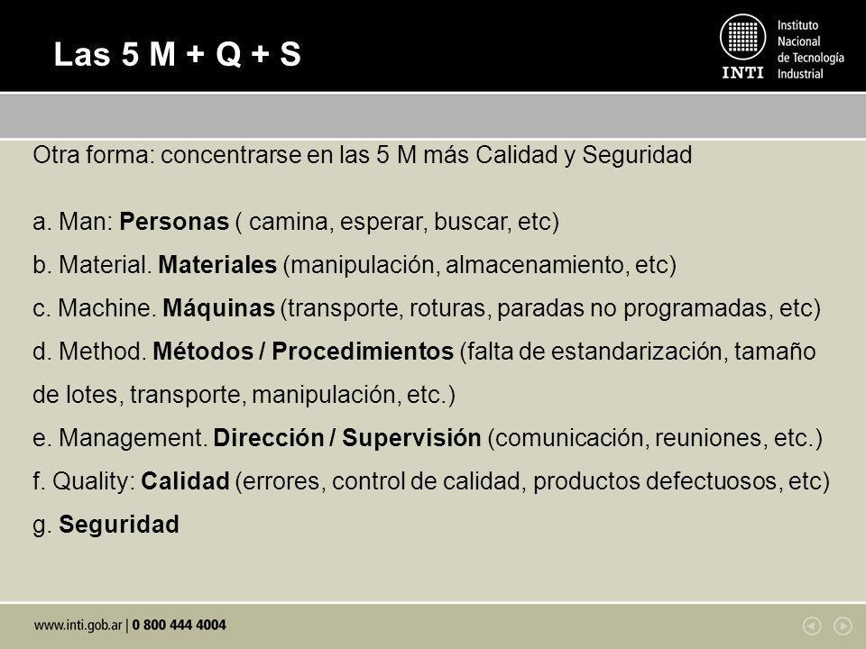 Las 5 M + Q + S Otra forma: concentrarse en las 5 M más Calidad y Seguridad a. Man: Personas ( camina, esperar, buscar, etc) b. Material. Materiales (