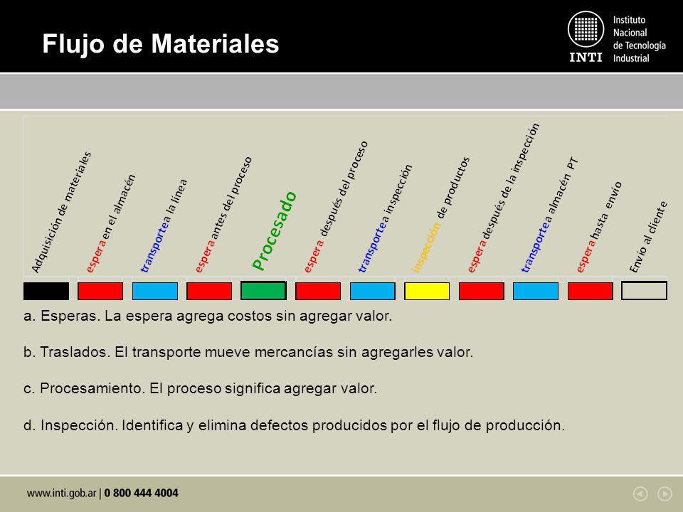 Flujo de Materiales a. Esperas. La espera agrega costos sin agregar valor. b. Traslados. El transporte mueve mercancías sin agregarles valor. c. Proce