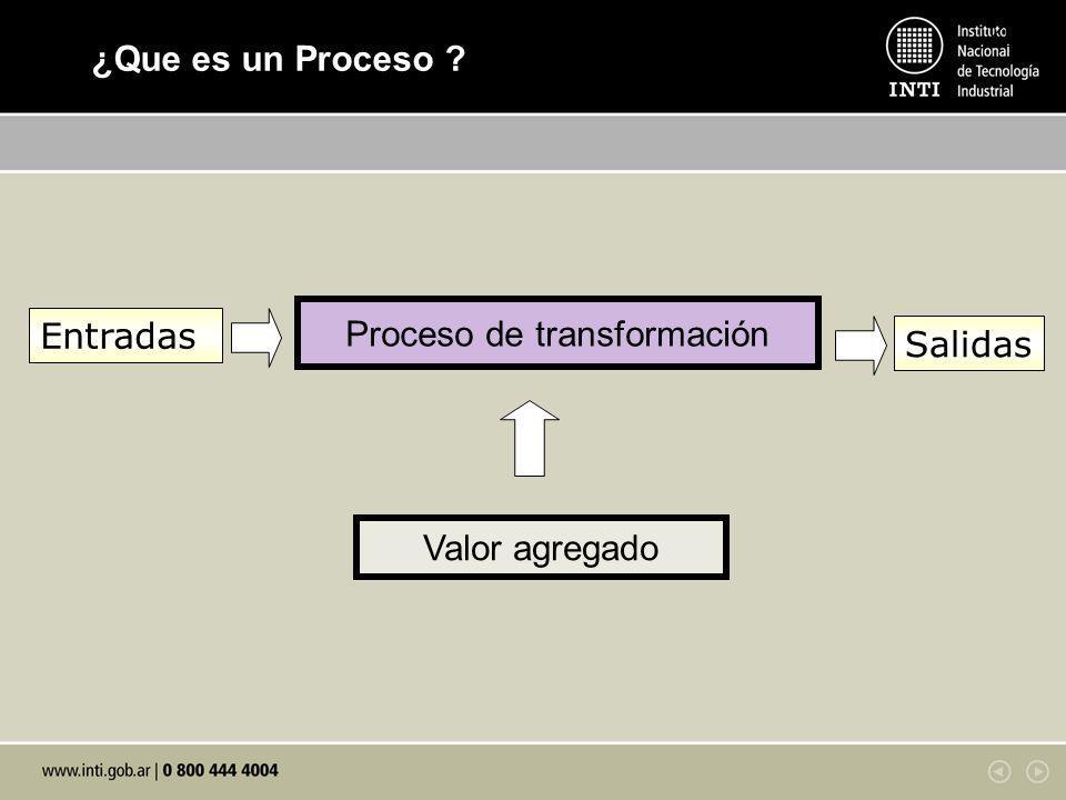 KM 2 ¿Que es un Proceso ? Proceso de transformación Entradas Salidas Valor agregado