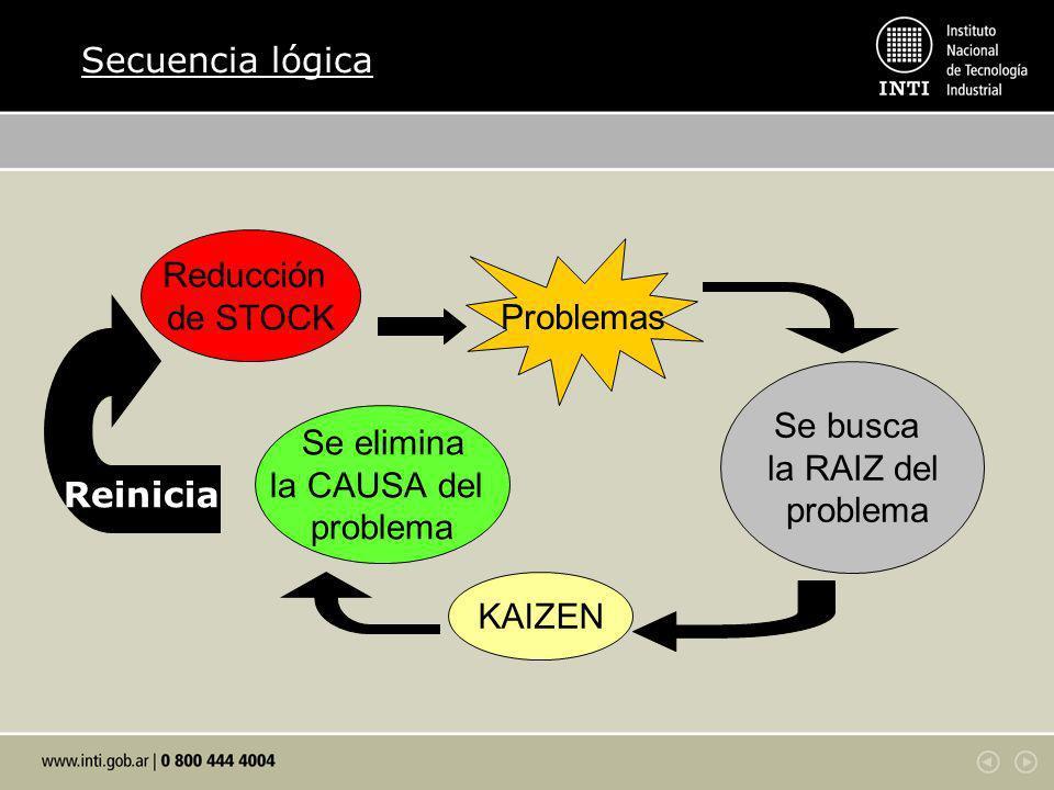 Reducción de STOCK Se elimina la CAUSA del problema KAIZEN Se busca la RAIZ del problema Problemas Reinicia Secuencia lógica