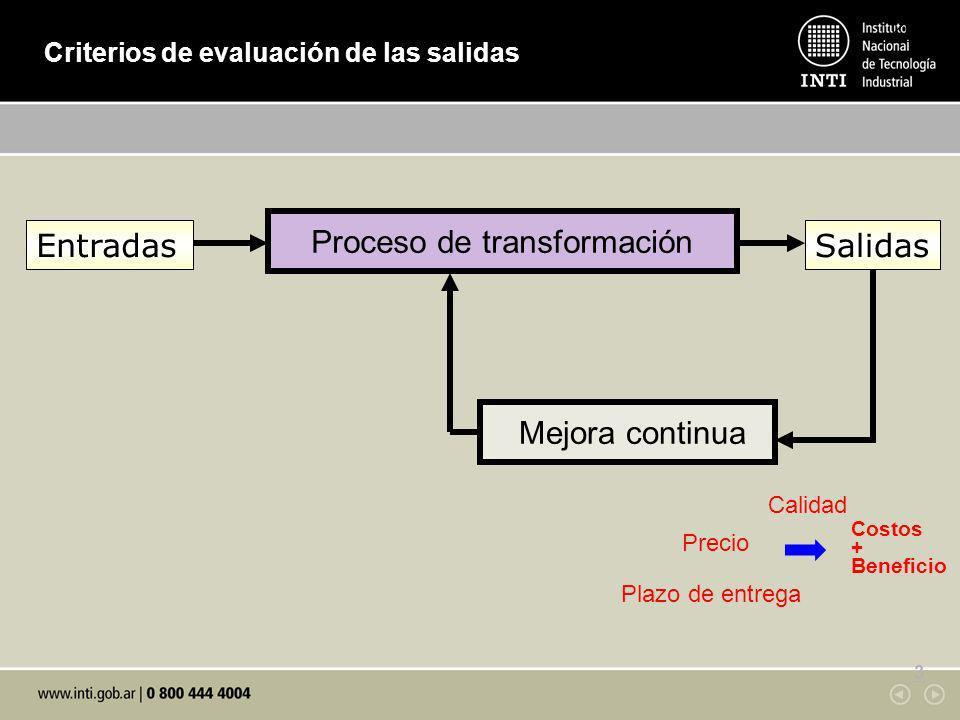 KM 3 Criterios de evaluación de las salidas 3 Proceso de transformación EntradasSalidas Mejora continua Entradas Calidad Plazo de entrega Costos + Ben