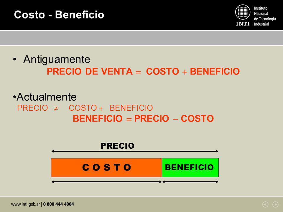 Costo - Beneficio Antiguamente PRECIO DE VENTA COSTO BENEFICIO Actualmente PRECIO COSTO BENEFICIO BENEFICIO PRECIO COSTO PRECIO C O S T O BENEFICIO