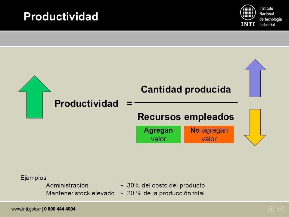 Productividad = Cantidad producida Recursos empleados Agregan valor No agregan valor Ejemplos Administración ~ 30% del costo del producto Mantener sto