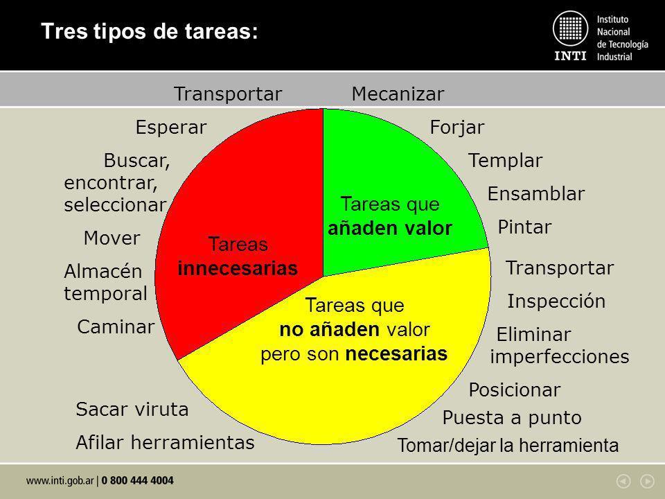 Tres tipos de tareas: Tareas que añaden valor Tareas que no añaden valor pero son necesarias Tareas innecesarias Mecanizar Forjar Templar Ensamblar Pi