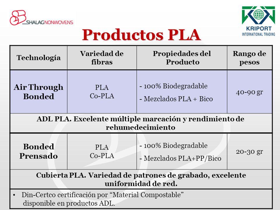 Productos PLA Rango de pesos Propiedades del Producto Variedad de fibras Technología 40-90 gr - 100% Biodegradable - Mezclados PLA + Bico PLA Co-PLA A