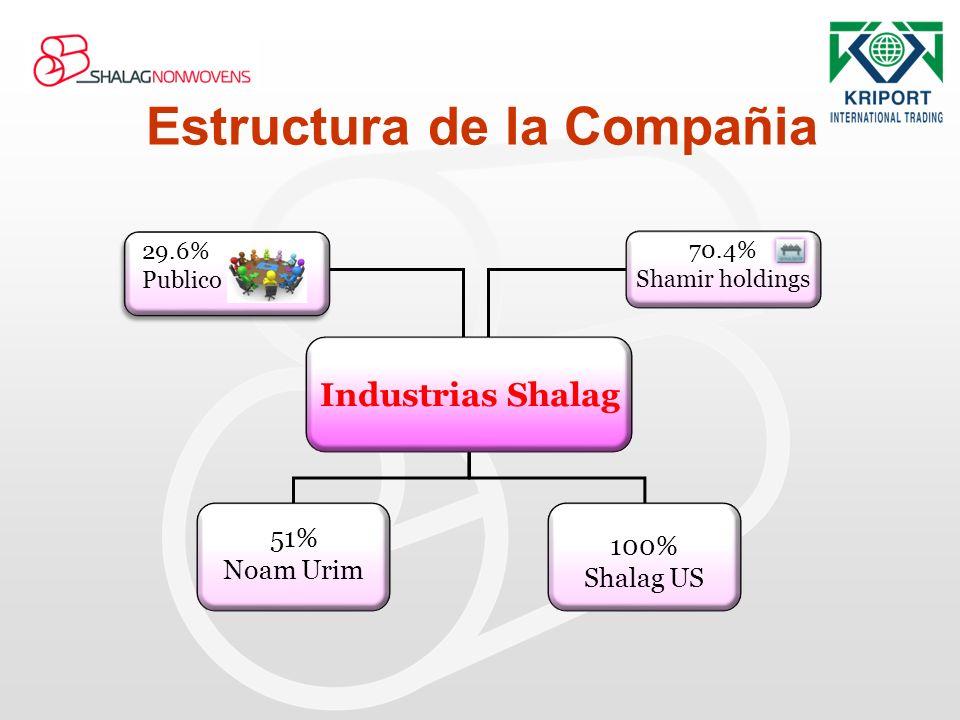 Industrias Shalag 51% Noam Urim 100% Shalag US 29.6% Publico 29.6% Publico 70.4% Shamir holdings Estructura de la Compañia
