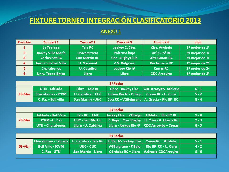 FIXTURE TORNEO INTEGRACIÓN CLASIFICATORIO 2013 ANEXO 1 PosiciónZona nº 1Zona nº 2Zona nº 3Zona nº 4club 1La TabladaTala RCJockey C.