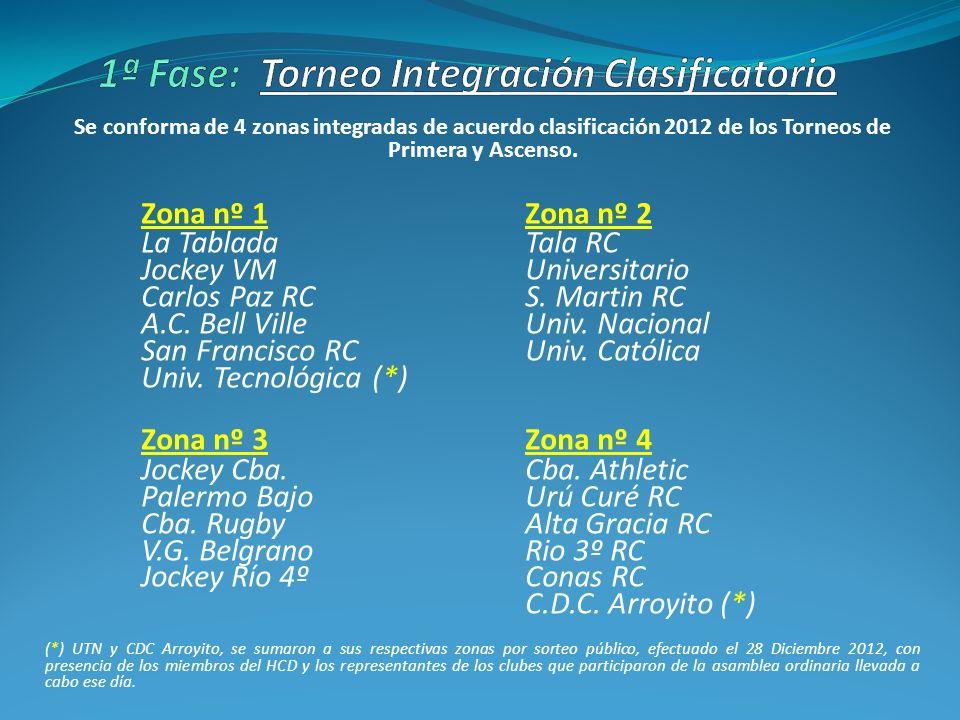 Se conforma de 4 zonas integradas de acuerdo clasificación 2012 de los Torneos de Primera y Ascenso. Zona nº 1 Zona nº 2 La Tablada Tala RC Jockey VM