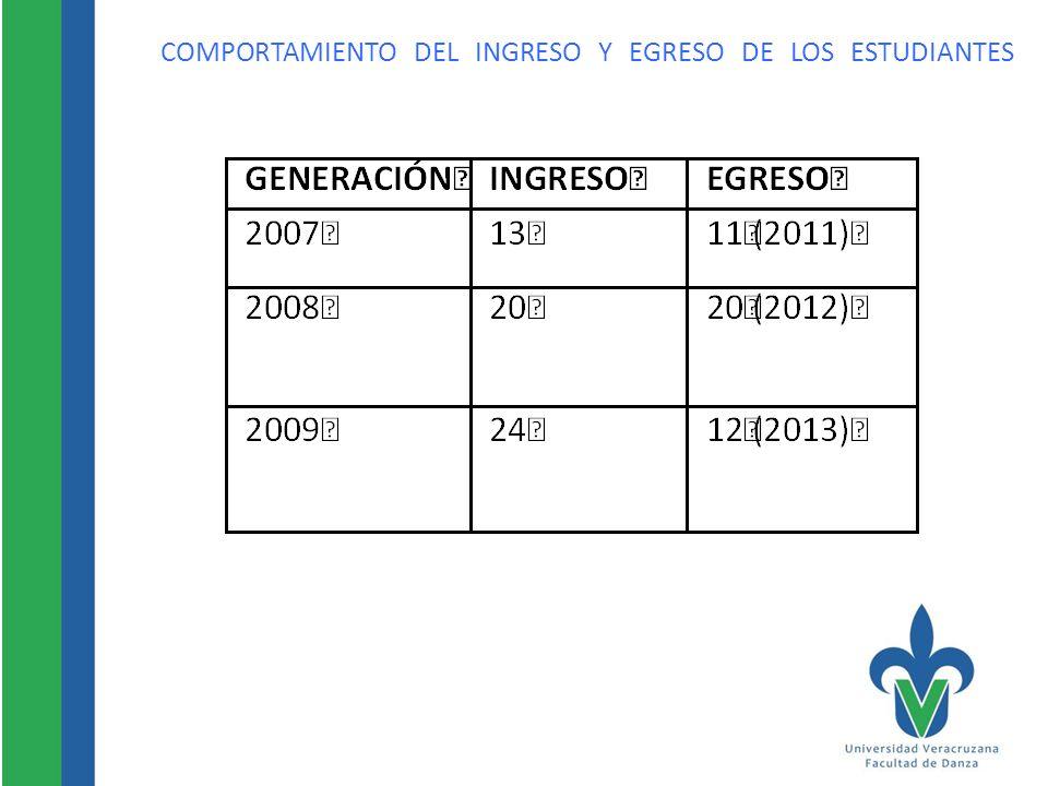 COMPORTAMIENTO DEL INGRESO Y EGRESO DE LOS ESTUDIANTES