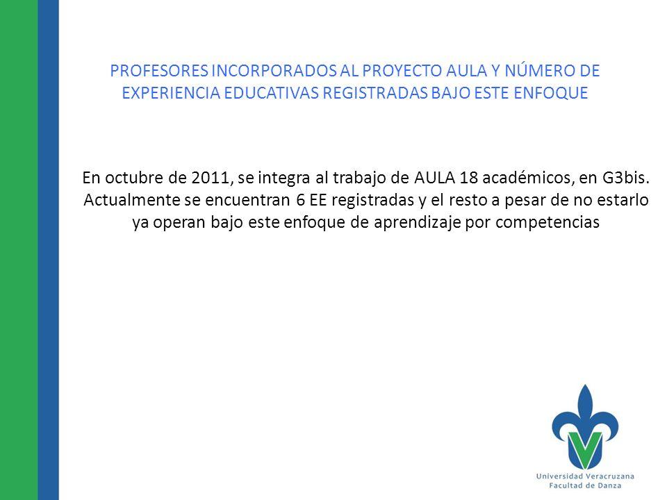 PROFESORES INCORPORADOS AL PROYECTO AULA Y NÚMERO DE EXPERIENCIA EDUCATIVAS REGISTRADAS BAJO ESTE ENFOQUE En octubre de 2011, se integra al trabajo de