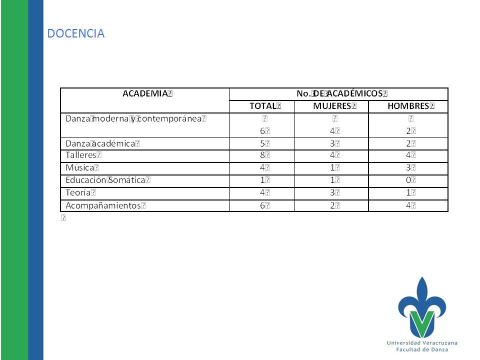 PROFESORES INCORPORADOS AL PROYECTO AULA Y NÚMERO DE EXPERIENCIA EDUCATIVAS REGISTRADAS BAJO ESTE ENFOQUE En octubre de 2011, se integra al trabajo de AULA 18 académicos, en G3bis.