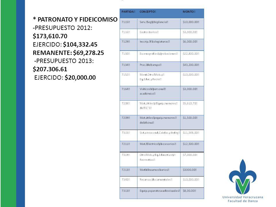 * PATRONATO Y FIDEICOMISO -PRESUPUESTO 2012: $173,610.70 EJERCIDO: $104,332.45 REMANENTE: $69,278.25 -PRESUPUESTO 2013: $207.306.61 EJERCIDO: $20,000.