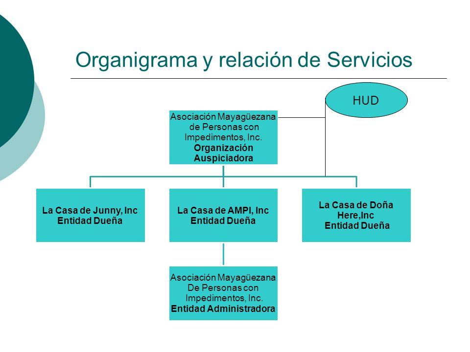 Organigrama y relación de Servicios Asociación Mayagüezana de Personas con Impedimentos, Inc. Organización Auspiciadora La Casa de Junny, Inc Entidad