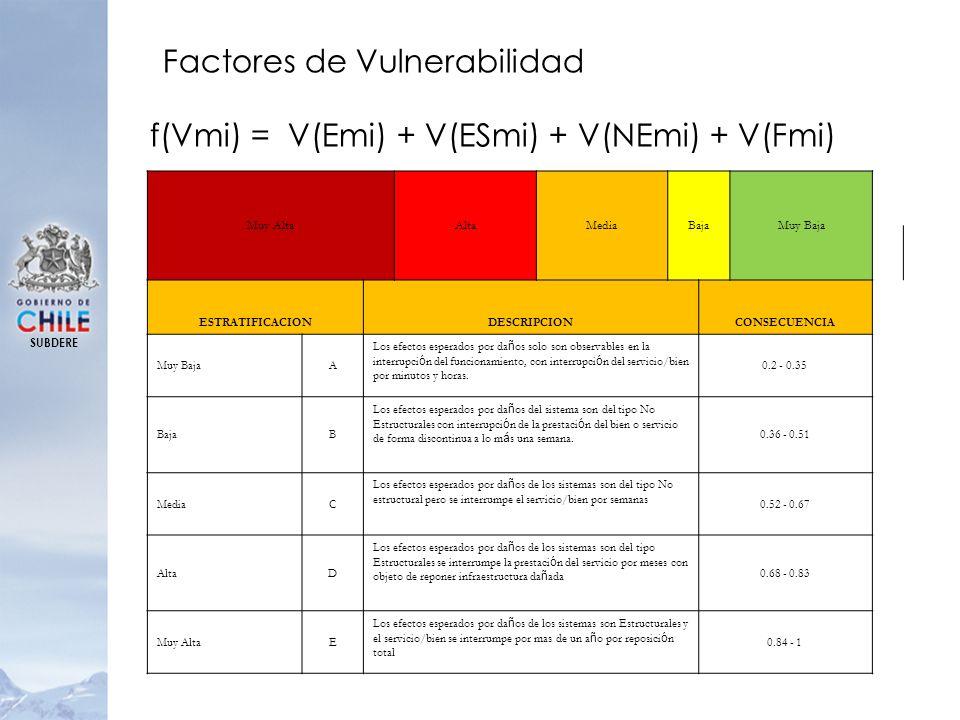 SUBDERE f(Vmi) = V(Emi) + V(ESmi) + V(NEmi) + V(Fmi) Factores de Vulnerabilidad Muy AltaAltaMediaBajaMuy Baja ESTRATIFICACIONDESCRIPCIONCONSECUENCIA M
