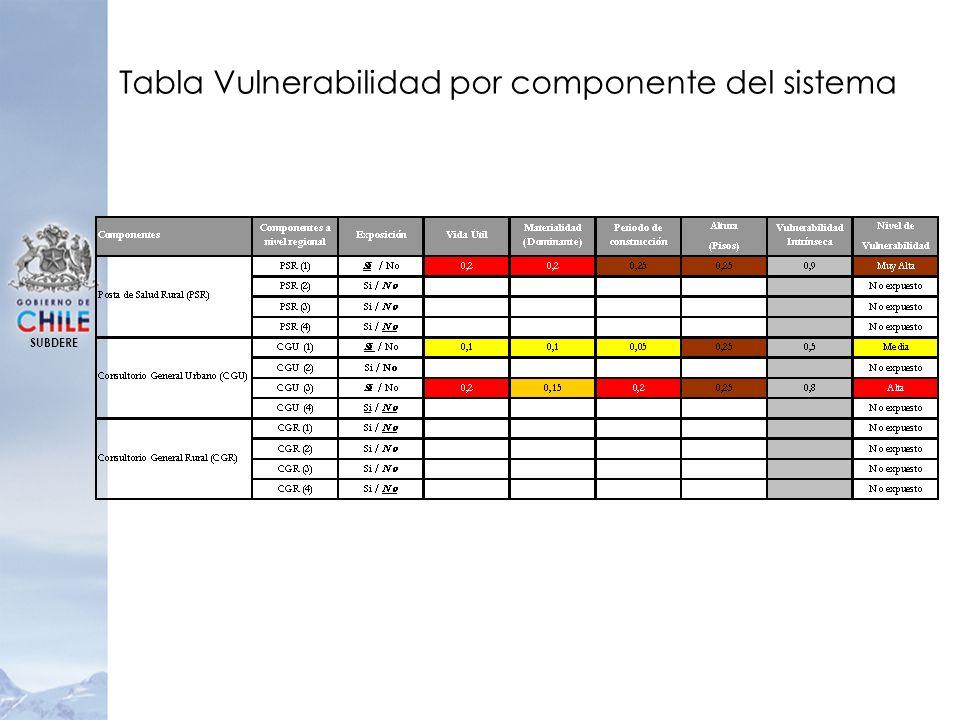 SUBDERE Tabla Vulnerabilidad por componente del sistema