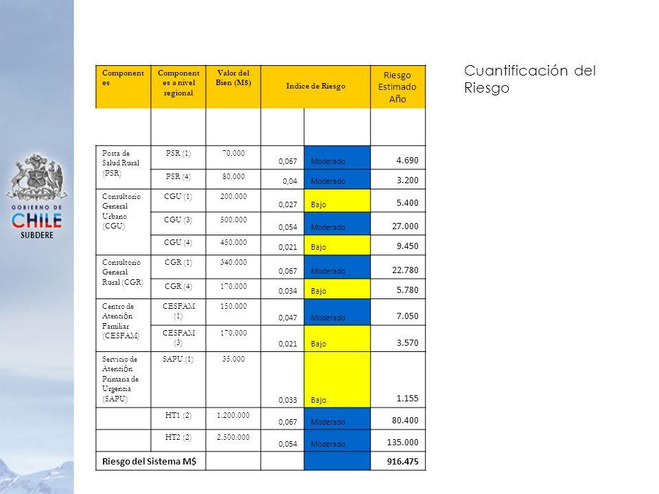 Component es Component es a nivel regional Valor del Bien (M$) Indice de Riesgo Riesgo Estimado A ñ o Posta de Salud Rural (PSR) PSR (1)70.000 0,067Mo
