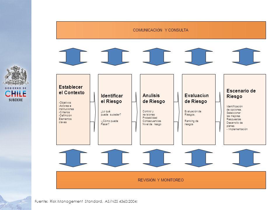 SUBDERE COMUNICACI Ó N Y CONSULTA Establecer el Contexto -Objetivos -Actores e instituciones -Criterios -Definici ó n Elementos claves Identificar el