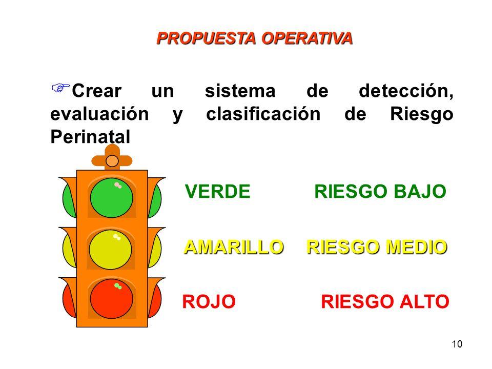 9 PERSPECTIVAS Sistema para Detección y Evaluación de Riesgo Perinatal Creación, Aplicación, Validación de un Sistema para Detección y Evaluación de R