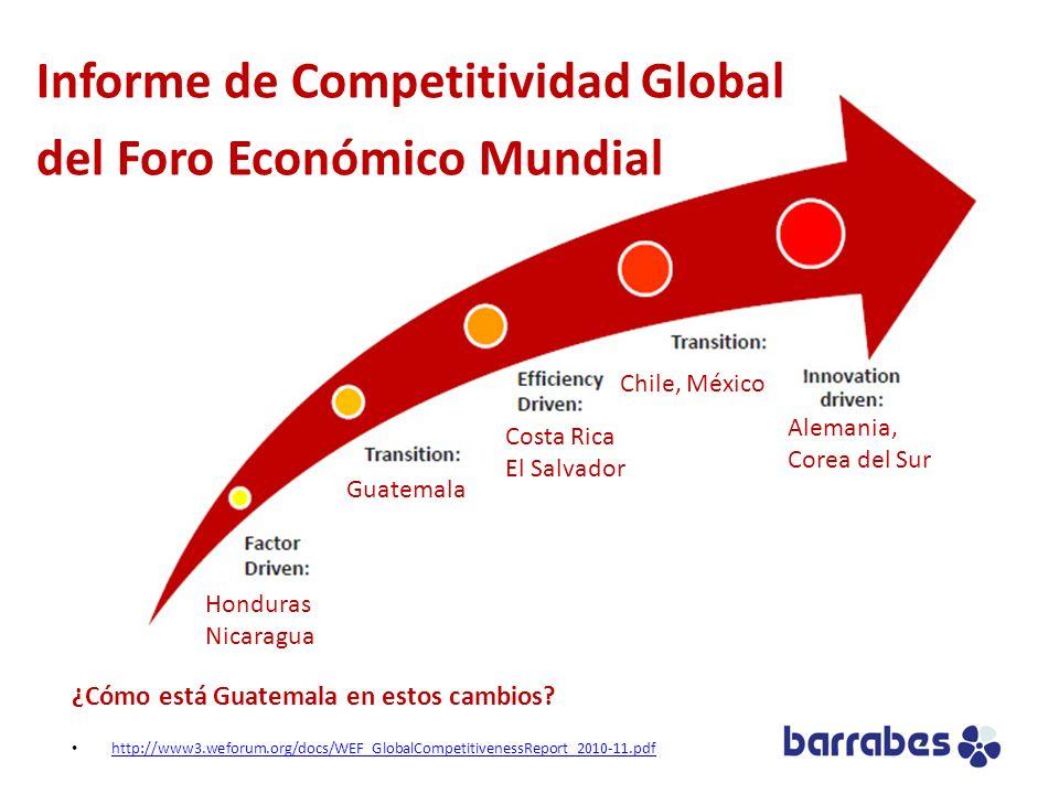 ¿Cómo está Guatemala en estos cambios? http://www3.weforum.org/docs/WEF_GlobalCompetitivenessReport_2010-11.pdf Honduras Nicaragua Guatemala Costa Ric
