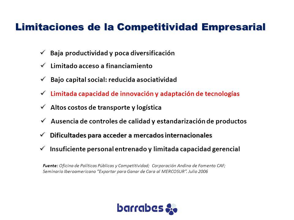 Baja productividad y poca diversificación Limitaciones de la Competitividad Empresarial Fuente: Oficina de Políticas Públicas y Competitividad; Corpor