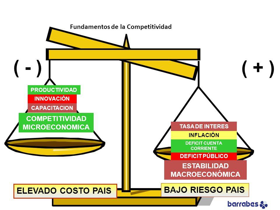 COMPETITIVIDAD MICROECONOMICA INFLACIÓN DEFICIT PÚBLICO DEFICIT CUENTA CORRIENTE TASA DE INTERES ESTABILIDAD MACROECONÓMICA INNOVACIÓN PRODUCTIVIDAD C