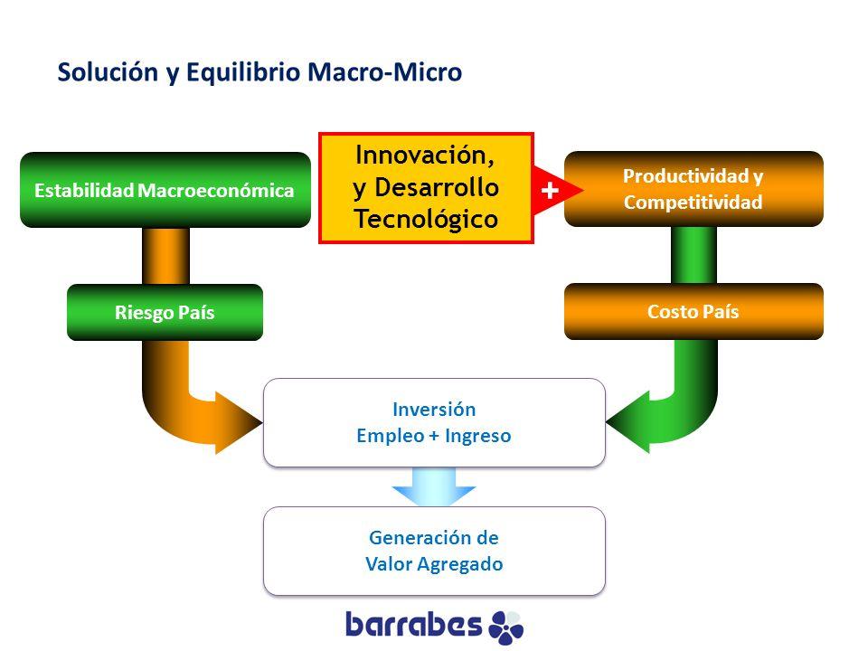 Solución y Equilibrio Macro-Micro Costo País Productividad y Competitividad Inversión Empleo + Ingreso Inversión Empleo + Ingreso Generación de Valor
