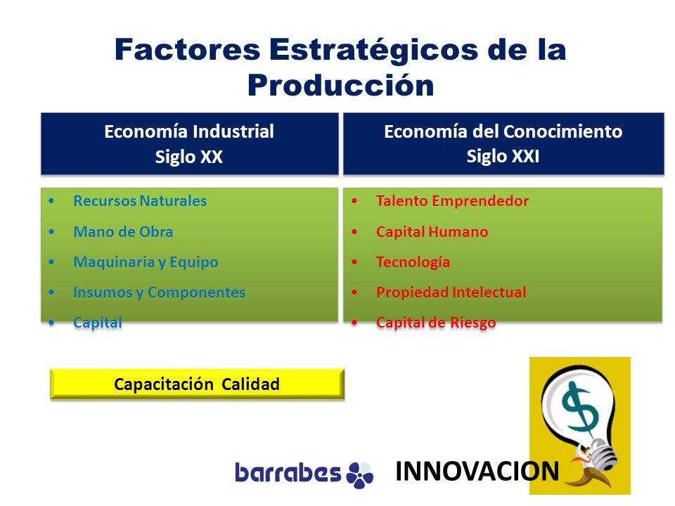 Factores Estratégicos de la Producción Capacitación Calidad Recursos Naturales Mano de Obra Maquinaria y Equipo Insumos y Componentes Capital Recursos